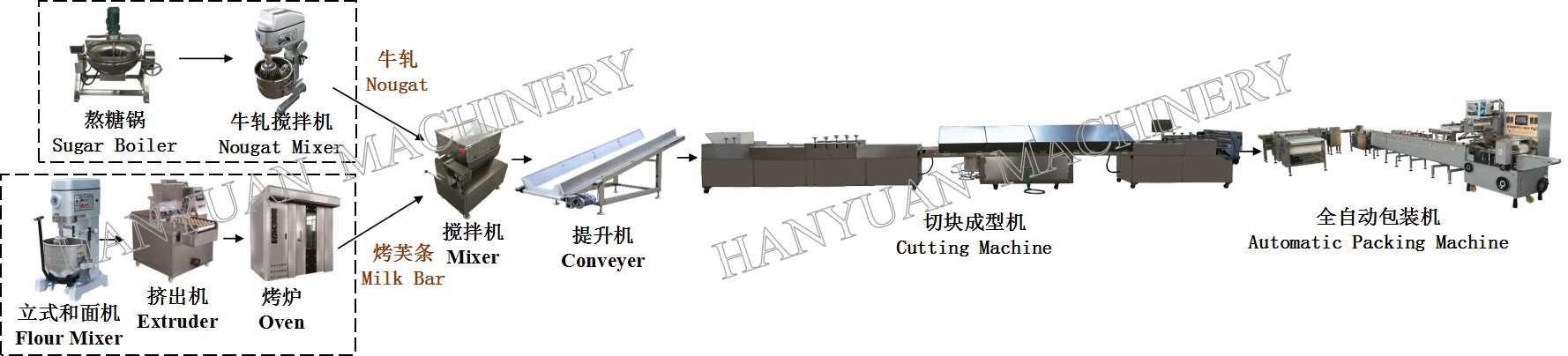 Crisp snow production line - Mechanical Hanyuan