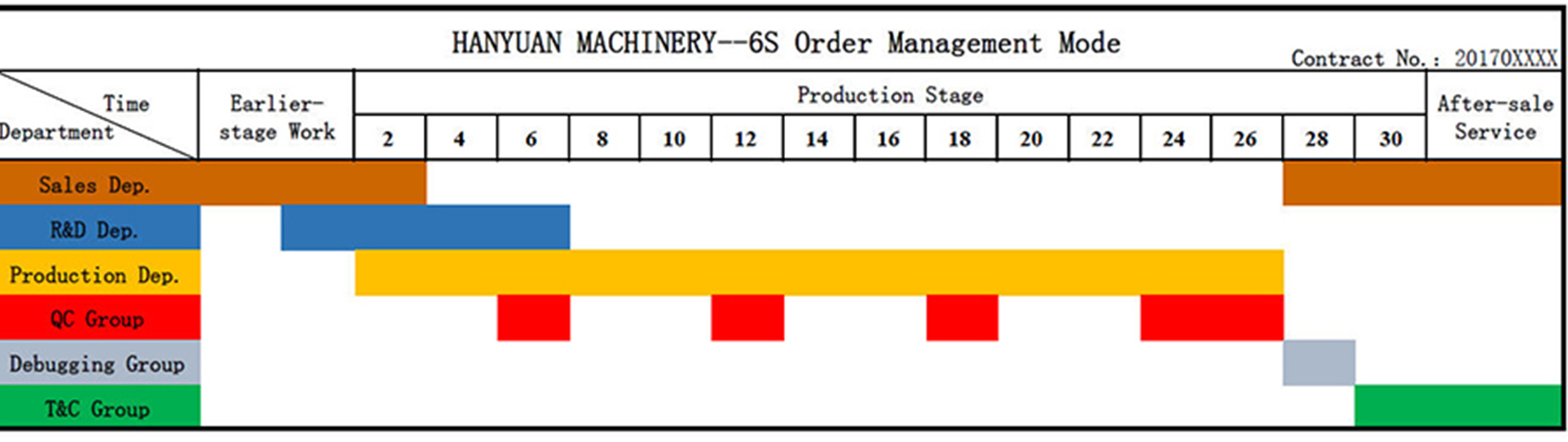 6s Order Management Mode-HANYUAN MACHINERY